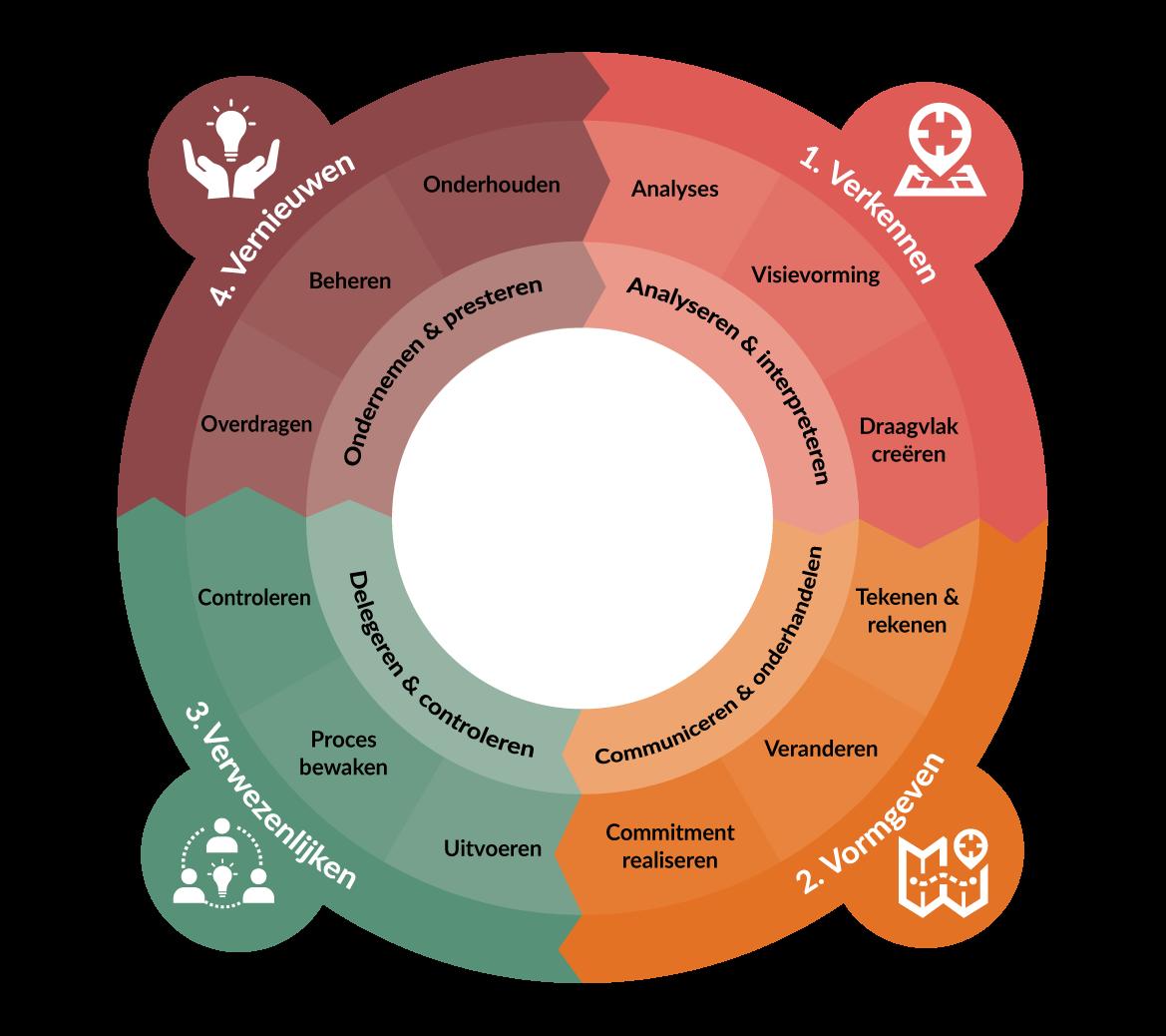 Kenmerken waardecreerend leiderschap per fase